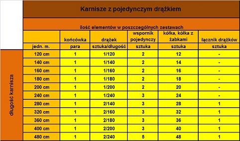 Tabela - ilość elementów w poszczególnych zestawach