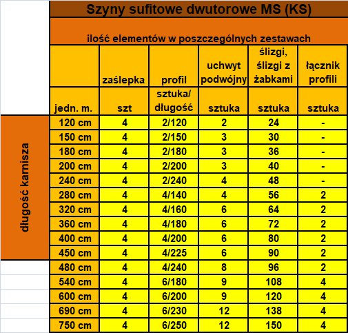 Ilość elementów w poszczególnych długościach - szyna podwójna dwutorowa MS1 (KS)