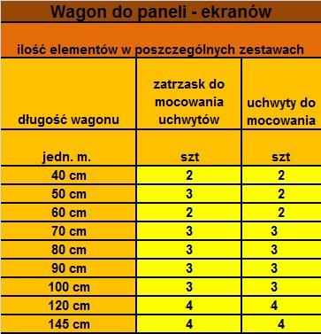 Ilość elementów w poszczególnych zestawach