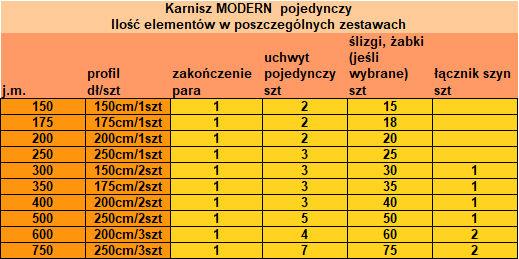 Karnisz Modern 25 firmy Zegar - zestawienie elementów w poszczególnych długościach
