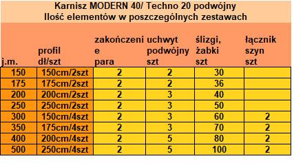 Ilość elementów w poszczególnych zestawach - Karnisze Modern 40 - Techno 20