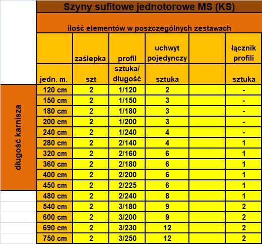 Zestawienie elementów w poszczególnych zestawach - szyna pojedyncza MS1