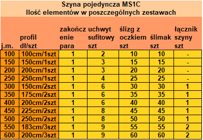 Ilość elementów szyny MS1C w poszczególnych zestawach