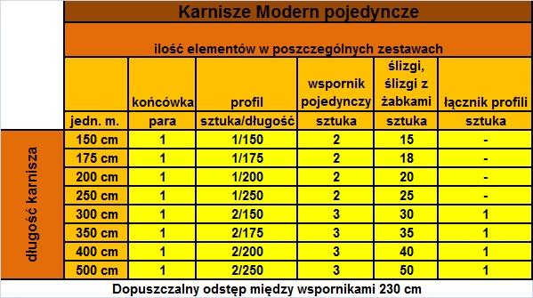 Ilość elementów karnisz w poszczególnych długościach - karnisz Modern 40 pojedynczy