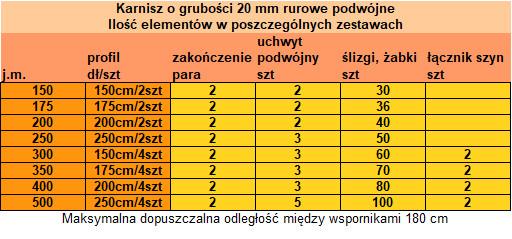 Proponowana ilość elementów karnisza do konkretnych długości - karnisze podwójne mosiężne firmy Zegar