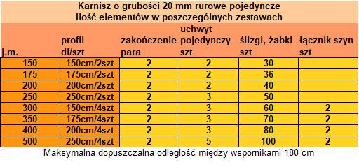 Proponowana ilość elementów karnisza do konkretnych długości - karnisze pojedyncze mosiężne firmy Zegar